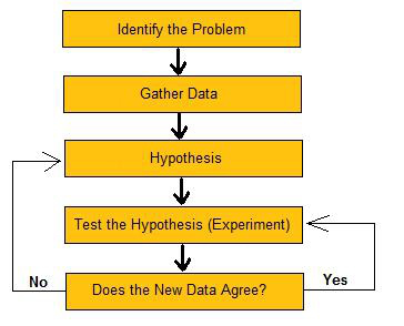 what are the steps in scientific method and describe each step The steps of the scientific method  if you could use a primer on how exactly the scientific method should be  scientific steps to a marketing experiment step 1.